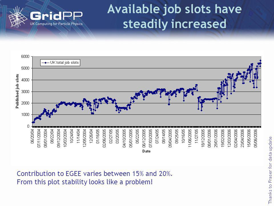 Available job slots have steadily increased Contribution to EGEE varies between 15% and 20%.