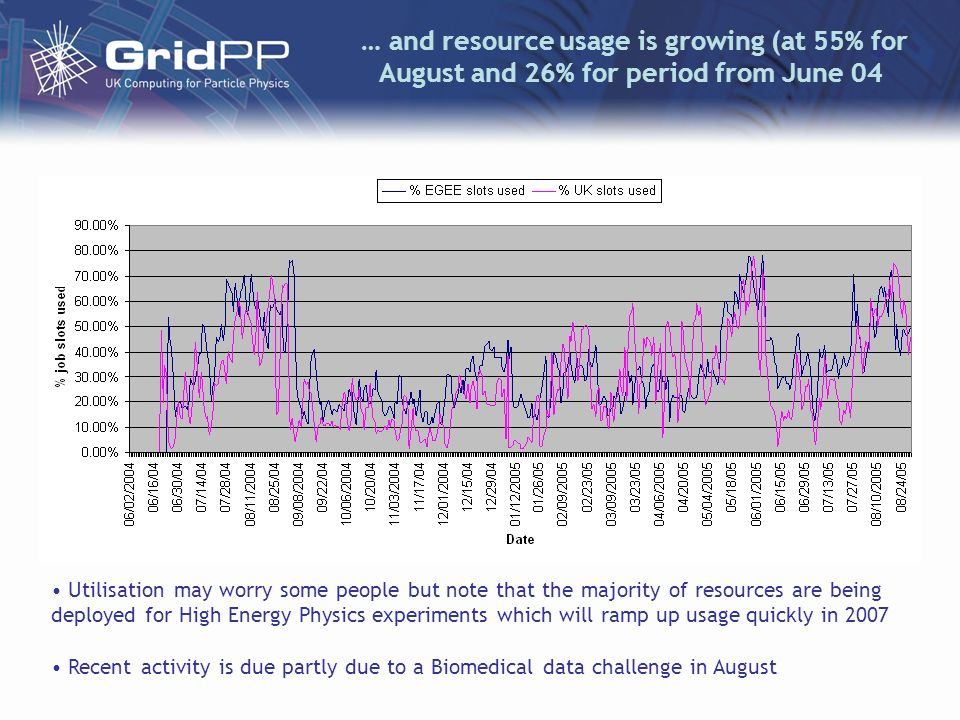 … and resource usage is growing (at 55% for August and 26% for period from June 04 Utilisation may worry some people but note that the majority of res