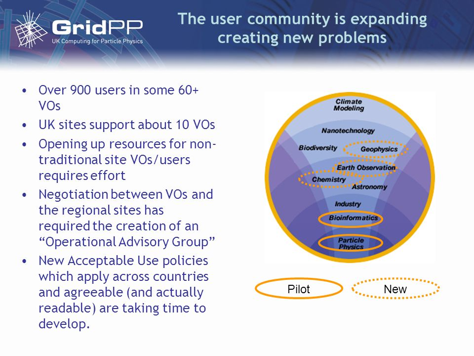 The user community is expanding creating new problems Over 900 users in some 60+ VOs UK sites support about 10 VOs Opening up resources for non- tradi