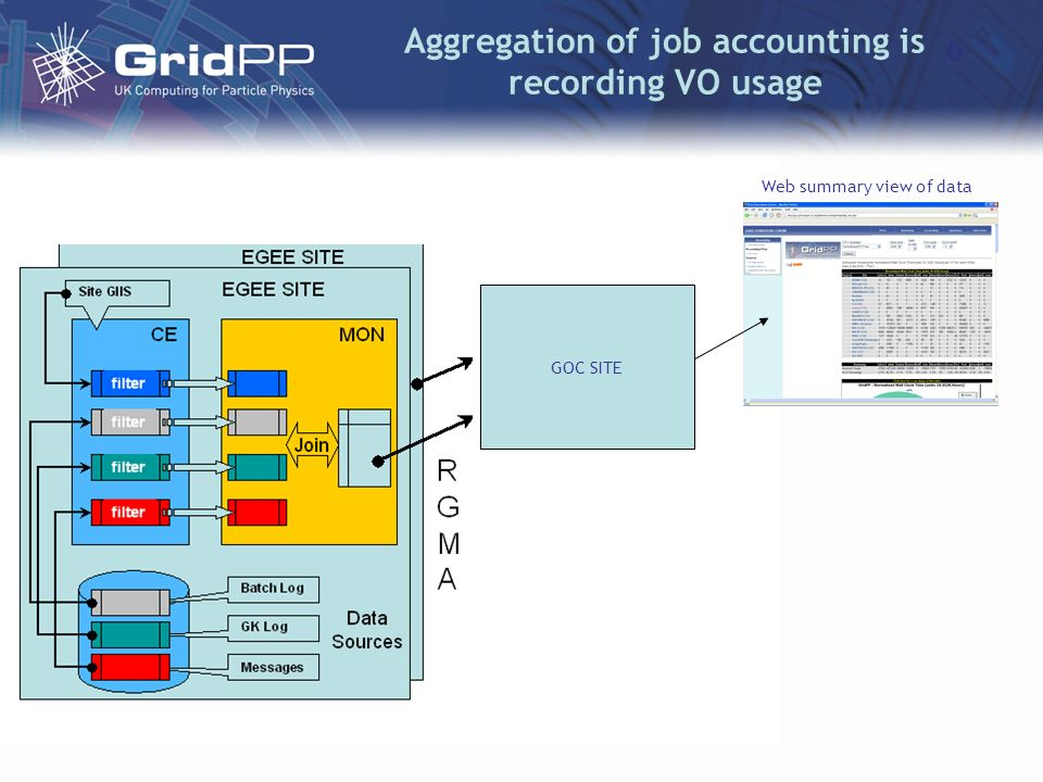 Aggregation of job accounting is recording VO usage GOC SITE Web summary view of data