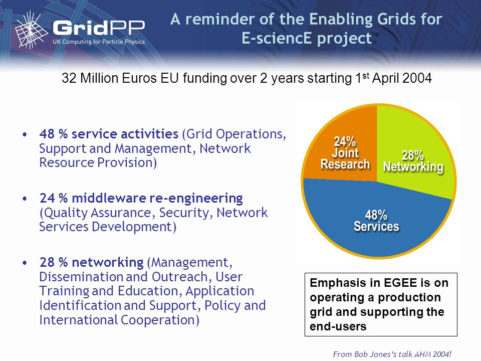 A reminder of the Enabling Grids for E-sciencE project 48 % service activities (Grid Operations, Support and Management, Network Resource Provision) 2