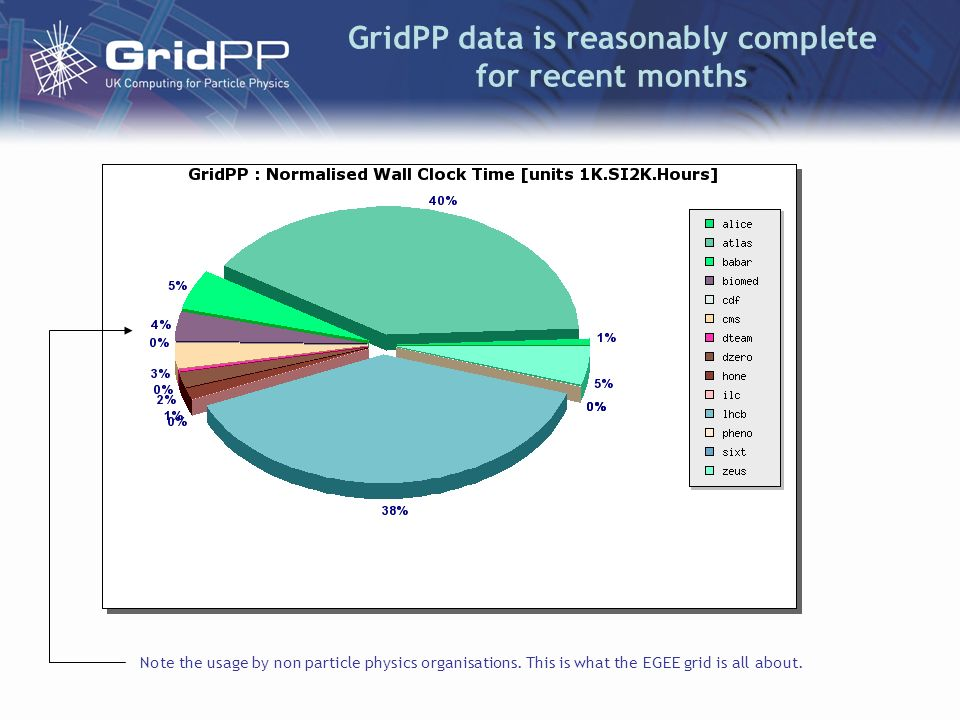 GridPP data is reasonably complete for recent months Note the usage by non particle physics organisations. This is what the EGEE grid is all about.