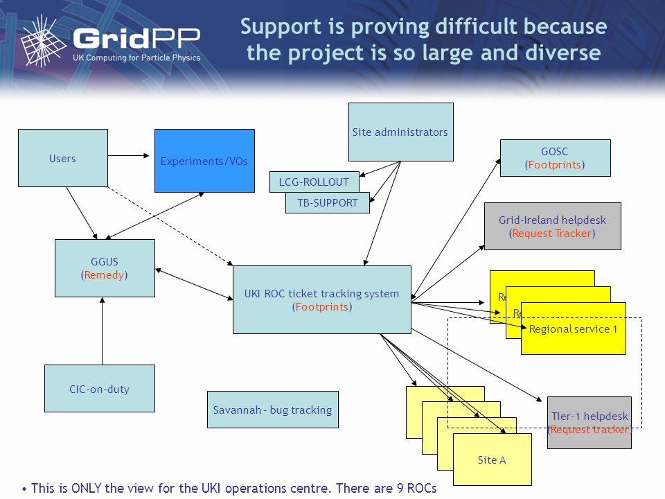 Support is proving difficult because the project is so large and diverse UKI ROC ticket tracking system (Footprints) Site A GGUS (Remedy) Regional service 1 Tier-1 helpdesk (Request tracker) Grid-Ireland helpdesk (Request Tracker) GOSC (Footprints) CIC-on-duty Users Experiments/VOs Savannah – bug tracking Site administrators LCG-ROLLOUT TB-SUPPORT This is ONLY the view for the UKI operations centre.