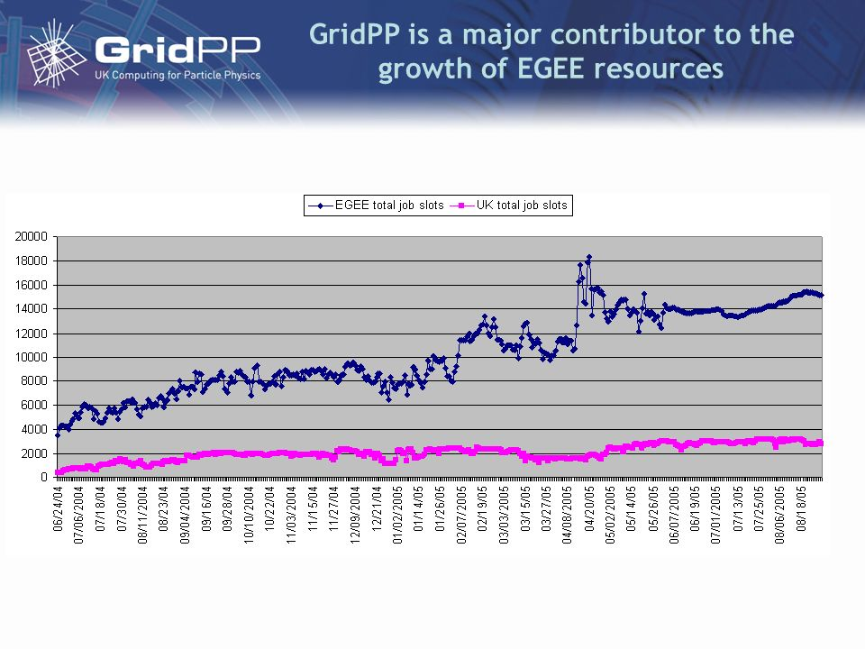 GridPP is a major contributor to the growth of EGEE resources