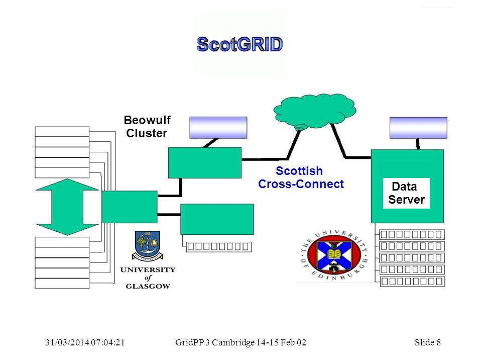 31/03/2014 07:05:55GridPP 3 Cambridge 14-15 Feb 02Slide 8 Beowulf Cluster Data Server Scottish Cross-Connect