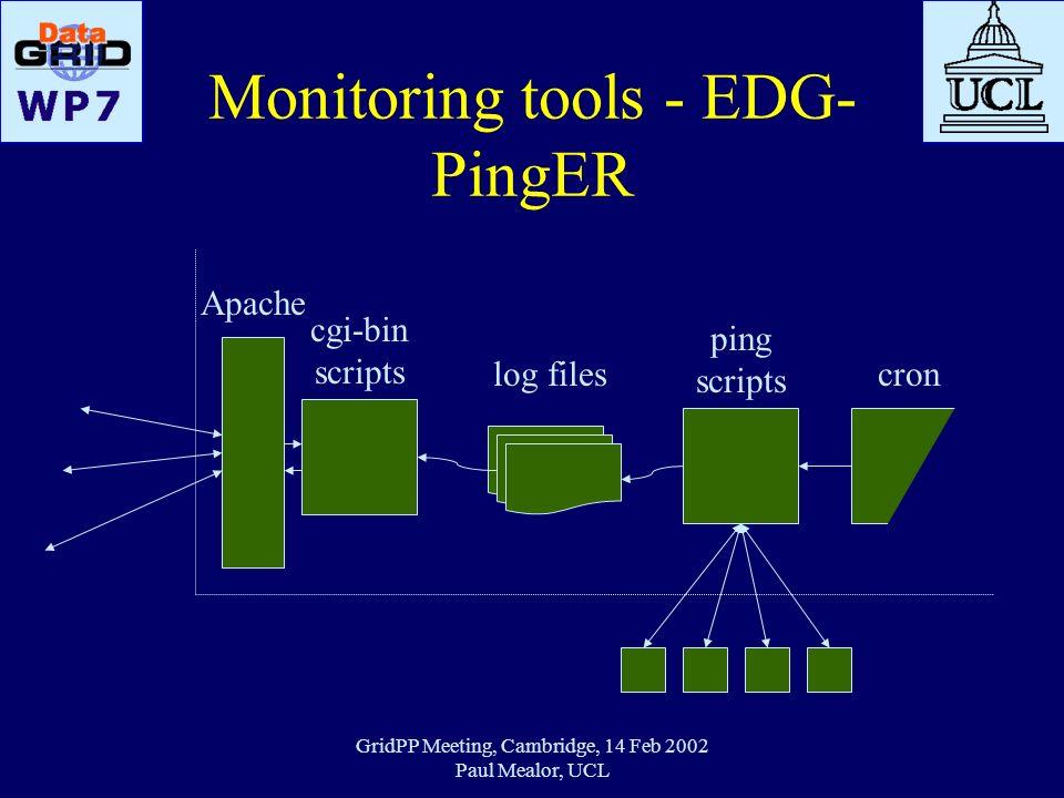 GridPP Meeting, Cambridge, 14 Feb 2002 Paul Mealor, UCL Monitoring tools - EDG- PingER Apache cgi-bin scripts log files ping scripts cron