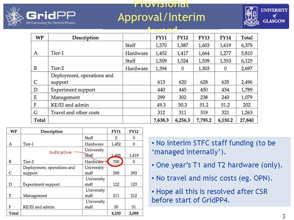 Provisional Approval/Interim Award 3 No interim STFC staff funding (to be managed internally).