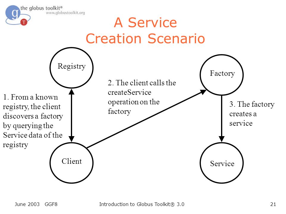 June 2003 GGF8Introduction to Globus Toolkit® 3.021 Client A Service Creation Scenario Registry 1.