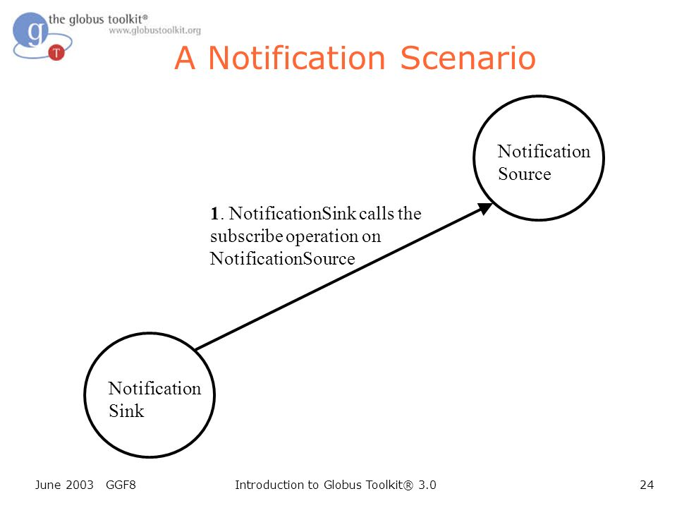 June 2003 GGF8Introduction to Globus Toolkit® 3.024 Notification Sink A Notification Scenario 1.