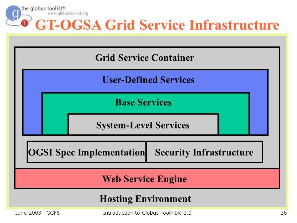 June 2003 GGF8Introduction to Globus Toolkit® 3.036 GT-OGSA Grid Service Infrastructure OGSI Spec ImplementationSecurity Infrastructure System-Level Services Base Services User-Defined Services Grid Service Container Hosting Environment Web Service Engine