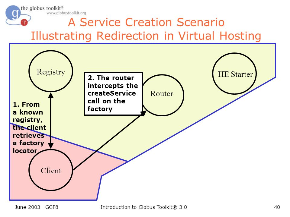 June 2003 GGF8Introduction to Globus Toolkit® 3.040 A Service Creation Scenario Illustrating Redirection in Virtual Hosting Client Registry Router 1.