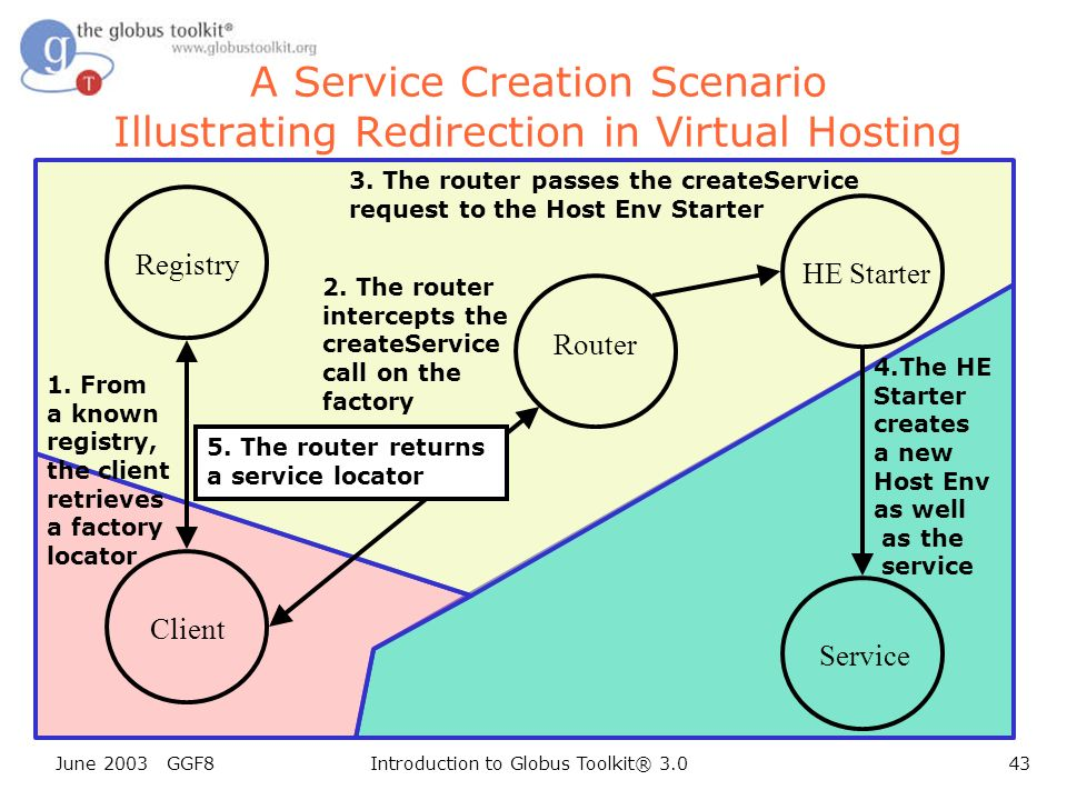June 2003 GGF8Introduction to Globus Toolkit® 3.043 A Service Creation Scenario Illustrating Redirection in Virtual Hosting Client Registry Router Service 1.