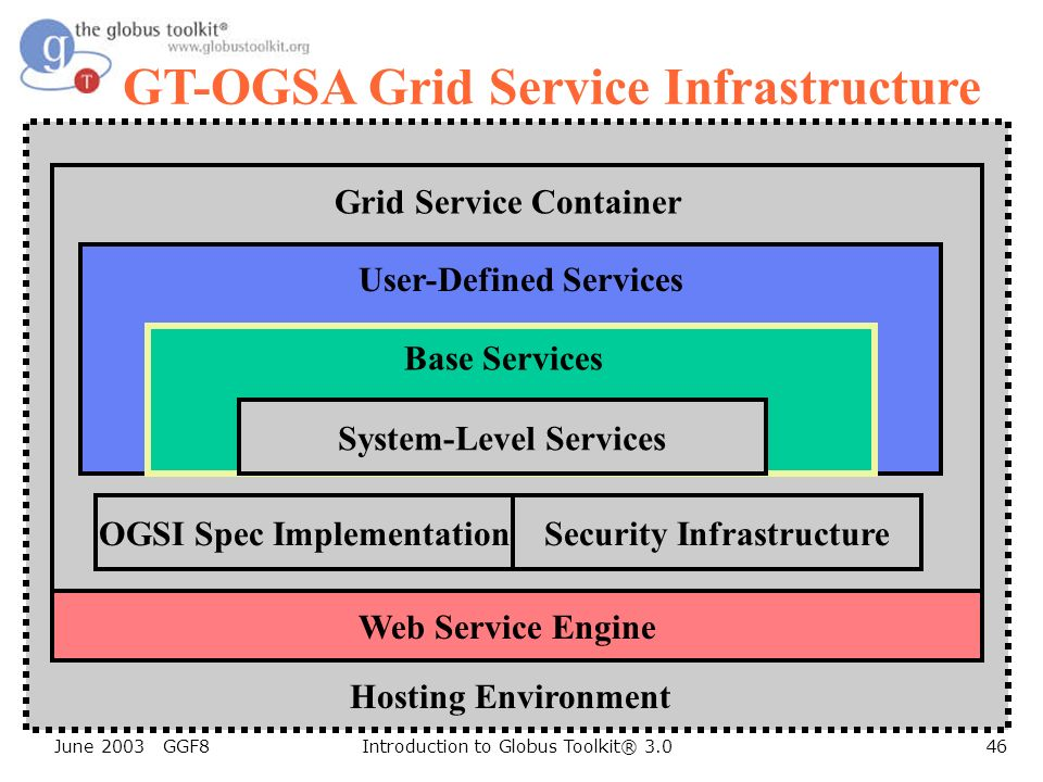 June 2003 GGF8Introduction to Globus Toolkit® 3.046 GT-OGSA Grid Service Infrastructure OGSI Spec ImplementationSecurity Infrastructure System-Level Services Base Services User-Defined Services Grid Service Container Hosting Environment Web Service Engine