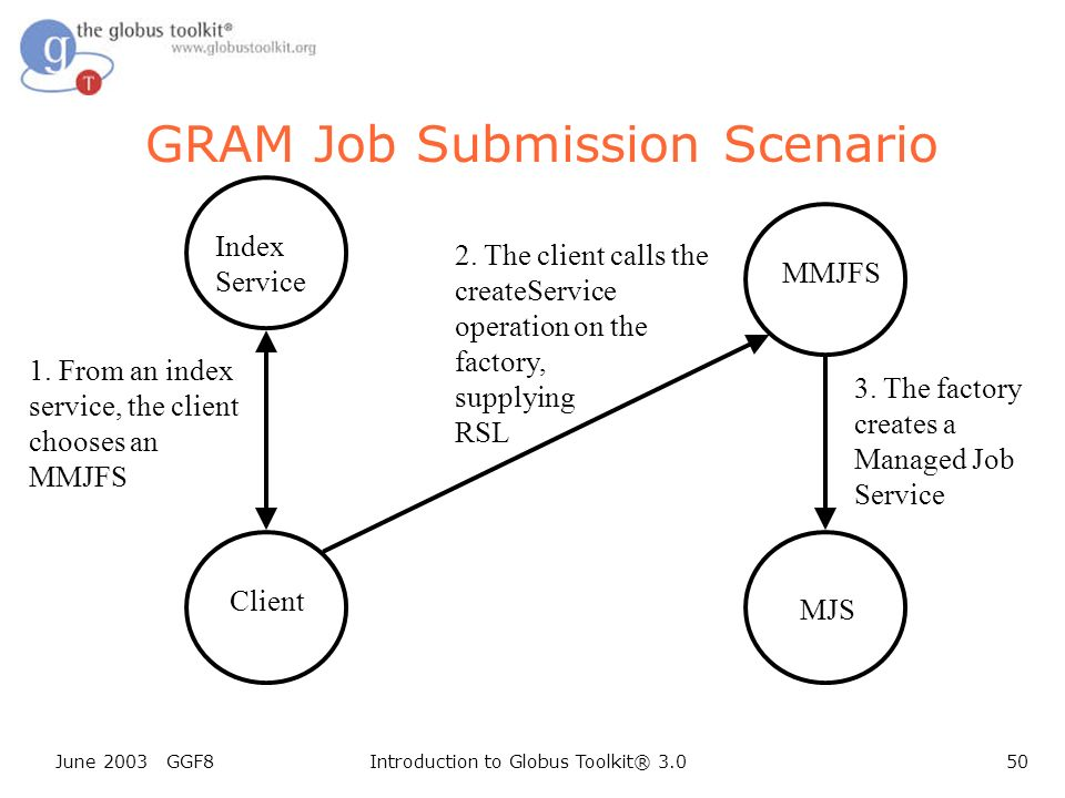 June 2003 GGF8Introduction to Globus Toolkit® 3.050 Client GRAM Job Submission Scenario Index Service 1.