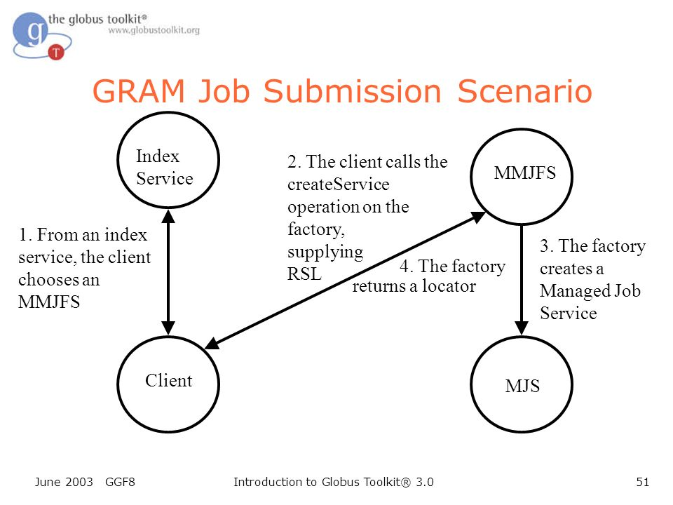 June 2003 GGF8Introduction to Globus Toolkit® 3.051 Client GRAM Job Submission Scenario Index Service 1.