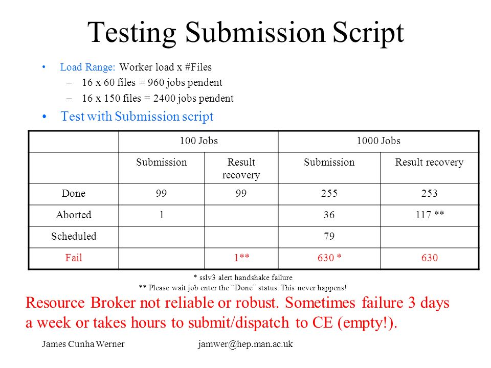 James Cunha Wernerjamwer@hep.man.ac.uk Testing Submission Script Load Range: Worker load x #Files –16 x 60 files = 960 jobs pendent –16 x 150 files =
