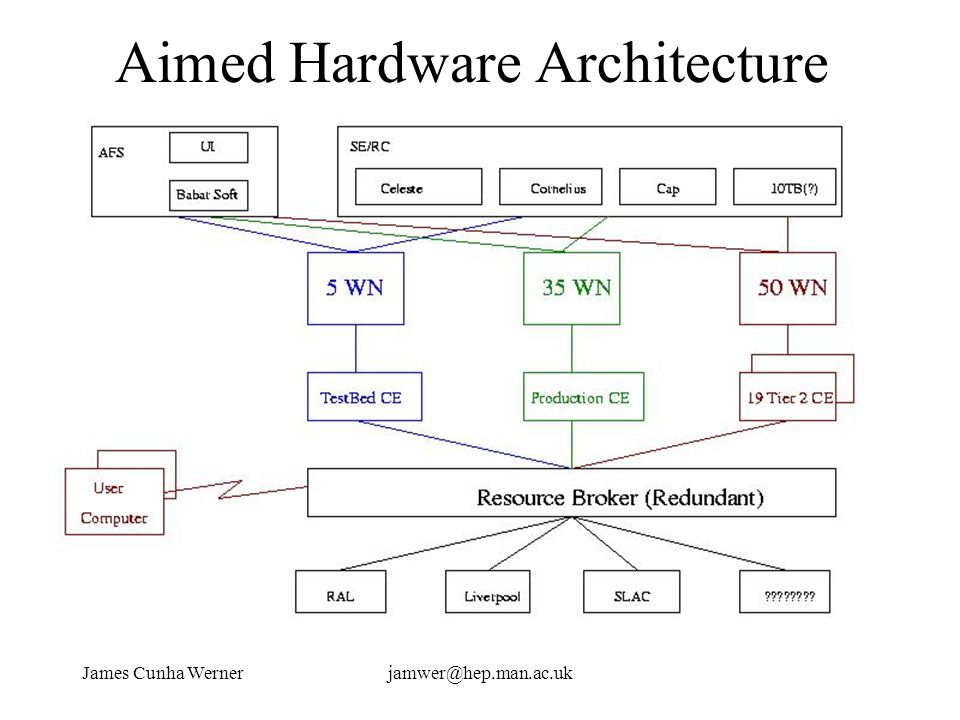 James Cunha Wernerjamwer@hep.man.ac.uk Aimed Hardware Architecture (Redundant RB with alternate access)