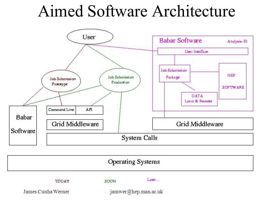 James Cunha Wernerjamwer@hep.man.ac.uk Aimed Software Architecture
