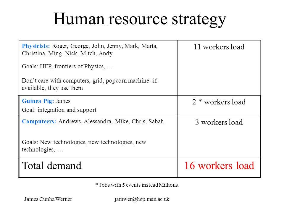 James Cunha Wernerjamwer@hep.man.ac.uk Human resource strategy Physicists: Roger, George, John, Jenny, Mark, Marta, Christina, Ming, Nick, Mitch, Andy