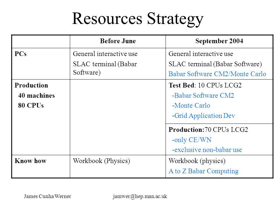 James Cunha Wernerjamwer@hep.man.ac.uk Resources Strategy Before JuneSeptember 2004 PCsGeneral interactive use SLAC terminal (Babar Software) General
