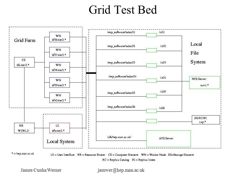 James Cunha Wernerjamwer@hep.man.ac.uk Grid Test Bed