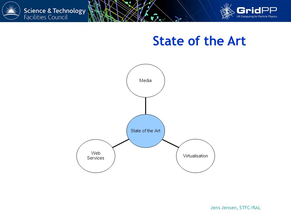 Jens Jensen, STFC/RAL State of the Art Web Services Virtualisation Media State of the Art