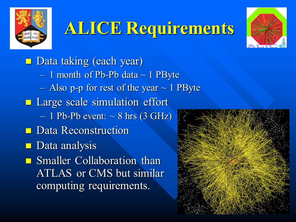 4 ALICE Requirements Data taking (each year) Data taking (each year) –1 month of Pb-Pb data ~ 1 PByte –Also p-p for rest of the year ~ 1 PByte Large scale simulation effort Large scale simulation effort –1 Pb-Pb event: ~ 8 hrs (3 GHz) Data Reconstruction Data Reconstruction Data analysis Data analysis Smaller Collaboration than ATLAS or CMS but similar computing requirements.