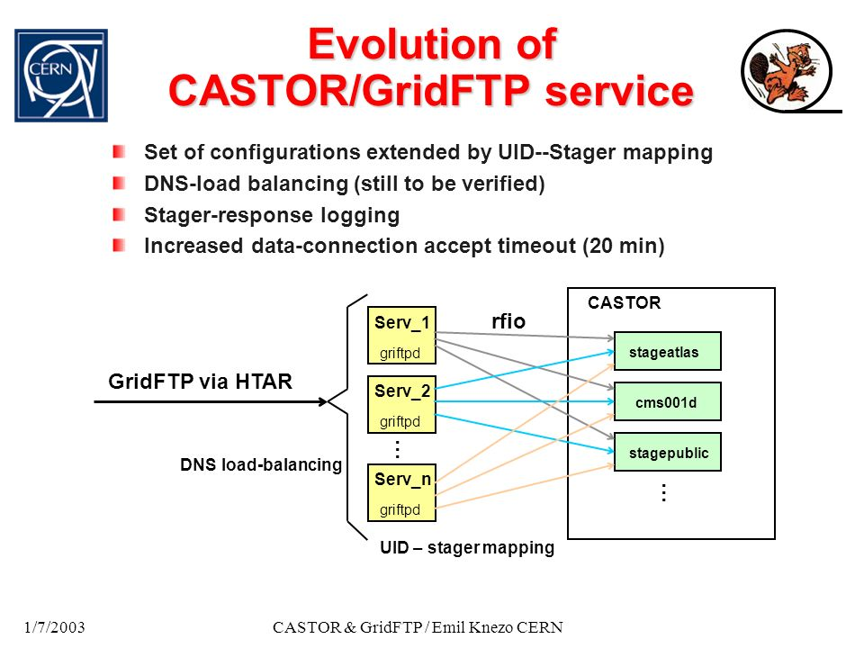 1/7/2003CASTOR & GridFTP / Emil Knezo CERN Evolution of CASTOR/GridFTP service Set of configurations extended by UID--Stager mapping DNS-load balancing (still to be verified) Stager-response logging Increased data-connection accept timeout (20 min) griftpd Serv_1 Serv_2 griftpd Serv_n … … stageatlas cms001d stagepublic CASTOR UID – stager mapping DNS load-balancing GridFTP via HTAR rfio