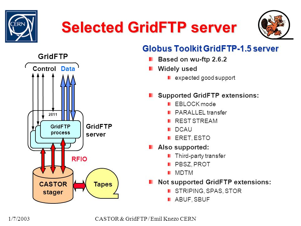 1/7/2003CASTOR & GridFTP / Emil Knezo CERN Selected GridFTP server Globus Toolkit GridFTP-1.5 server Based on wu-ftp 2.6.2 Widely used expected good s