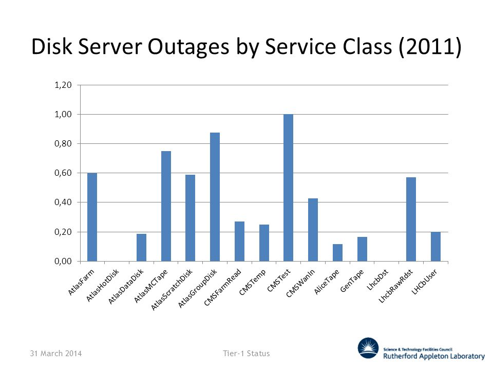 Disk Server Outages by Service Class (2011) 31 March 2014Tier-1 Status