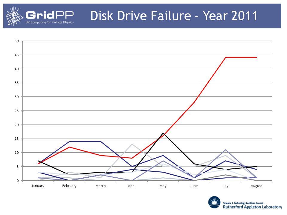 Disk Drive Failure – Year 2011