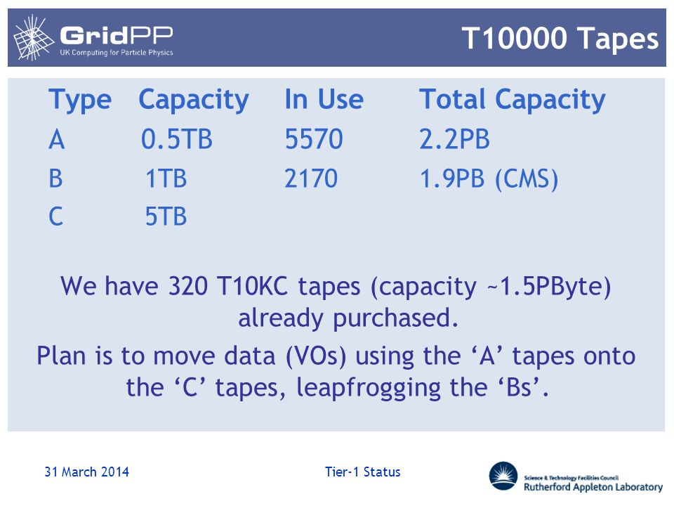 T10000 Tapes Type CapacityIn UseTotal Capacity A 0.5TB55702.2PB B 1TB21701.9PB (CMS) C 5TB We have 320 T10KC tapes (capacity ~1.5PByte) already purchased.