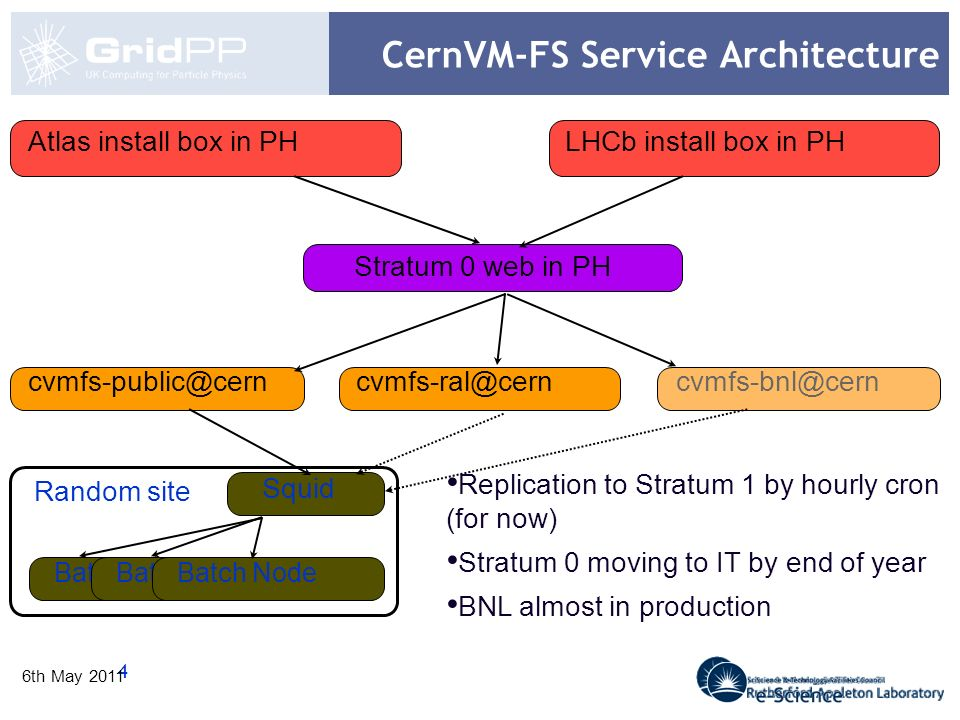 5 6th May 2011 CernVM-FS Service At RAL Squid Batch Node squid cache lcgsquid05 iSCSI Storage webfs.gridpp.rl.ac.uk WEB Server - replicated Stratum 0 at CERN lcgsquid06 Squid(s) Batch Node Random site Batch Node RAL batch cvmfs.gridpp.rl.ac.uk The Replica at RAL - presented as a virtual host in 2 reverse proxy squids accelerating webfs in the background squid cache