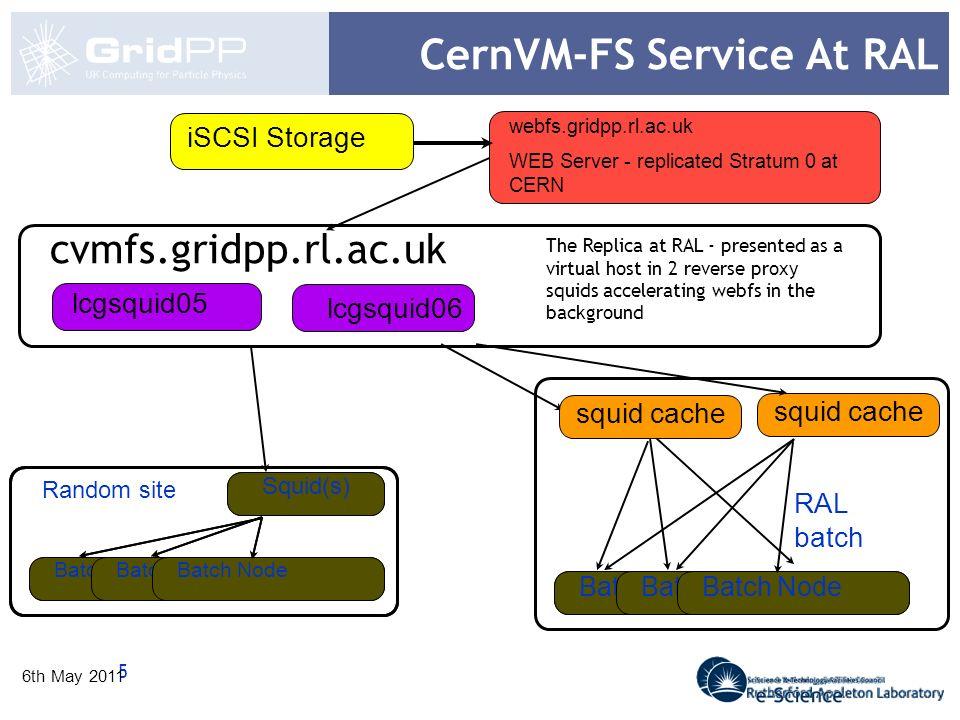 5 6th May 2011 CernVM-FS Service At RAL Squid Batch Node squid cache lcgsquid05 iSCSI Storage webfs.gridpp.rl.ac.uk WEB Server - replicated Stratum 0