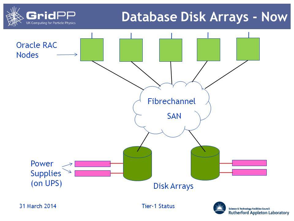 Database Disk Arrays - Future 31 March 2014 Tier-1 Status Fibrechannel SAN Oracle RAC Nodes Disk Arrays Power Supplies (on UPS) Data Guard