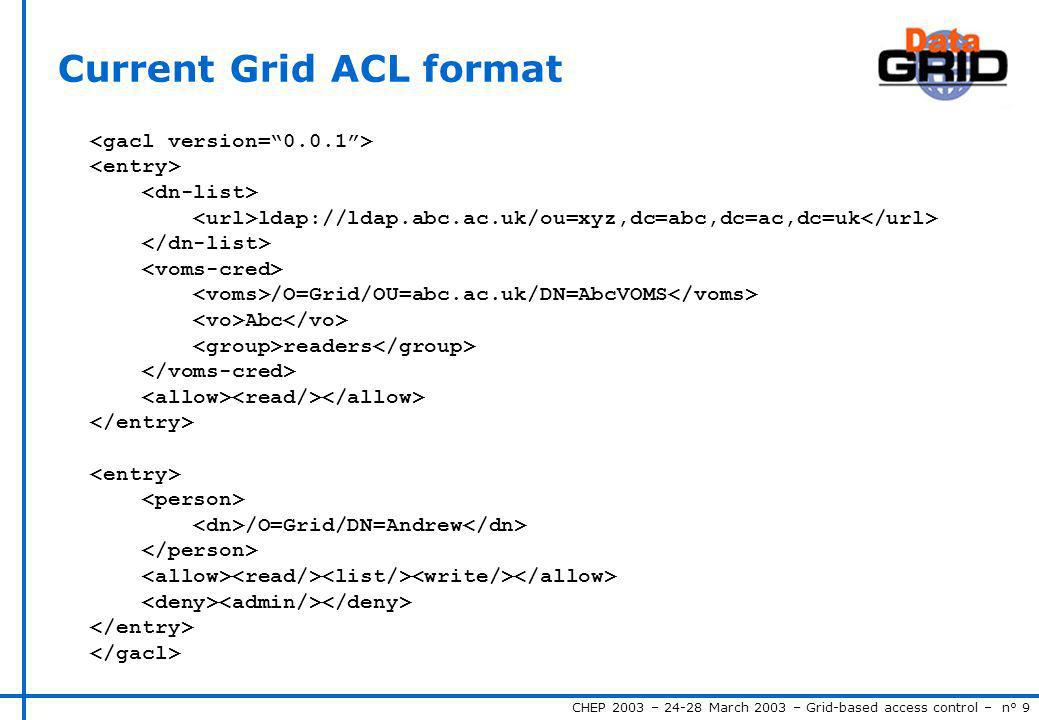 CHEP 2003 – 24-28 March 2003 – Grid-based access control – n° 9 Current Grid ACL format ldap://ldap.abc.ac.uk/ou=xyz,dc=abc,dc=ac,dc=uk /O=Grid/OU=abc.ac.uk/DN=AbcVOMS Abc readers /O=Grid/DN=Andrew