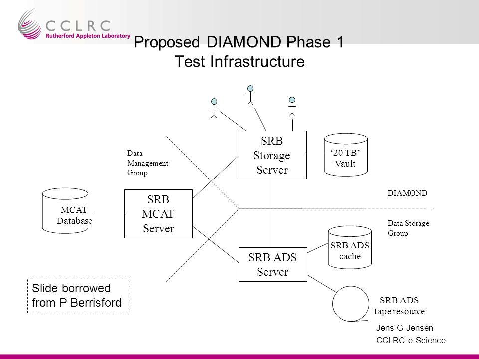 Jens G Jensen CCLRC e-Science Proposed DIAMOND Phase 1 Test Infrastructure 20 TB Vault SRB ADS cache SRB ADS tape resource SRB Storage Server SRB MCAT