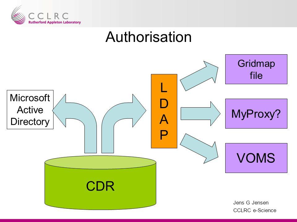 Jens G Jensen CCLRC e-Science Microsoft Active Directory Authorisation CDR LDAPLDAP VOMS MyProxy? Gridmap file
