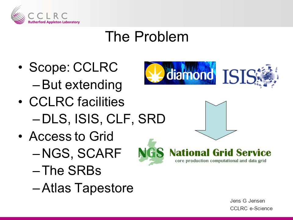 Jens G Jensen CCLRC e-Science The Problem Scope: CCLRC –But extending CCLRC facilities –DLS, ISIS, CLF, SRD Access to Grid –NGS, SCARF –The SRBs –Atla
