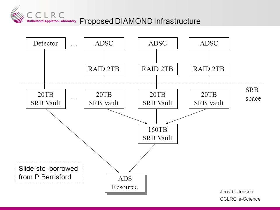 Jens G Jensen CCLRC e-Science DetectorADSC RAID 2TB ADSC RAID 2TB ADSC RAID 2TB 20TB SRB Vault ADS Resource 20TB SRB Vault 160TB SRB Vault SRB space …