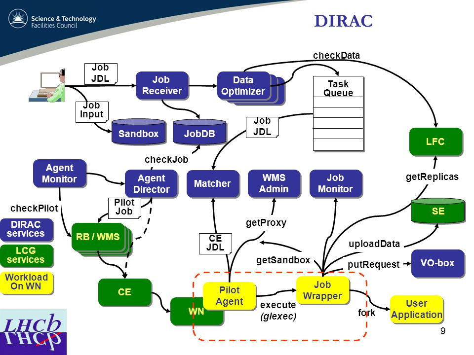 10 LHCb and DIRAC3 DIRAC3 status – Still under development Major parts already running Used in CCRC08 So far, successful testing of simulation and reconstruction workflows User analysis to be integrated with DIRAC3 once it is stable in production Bookkeeping in DIRAC3 Bookkeeping not to be stand alone Will be a set of fully integrated services New : effort from Ireland in the web / user interface of bookkeeping Critical for Monte Carlo analysis and in future to data analysis
