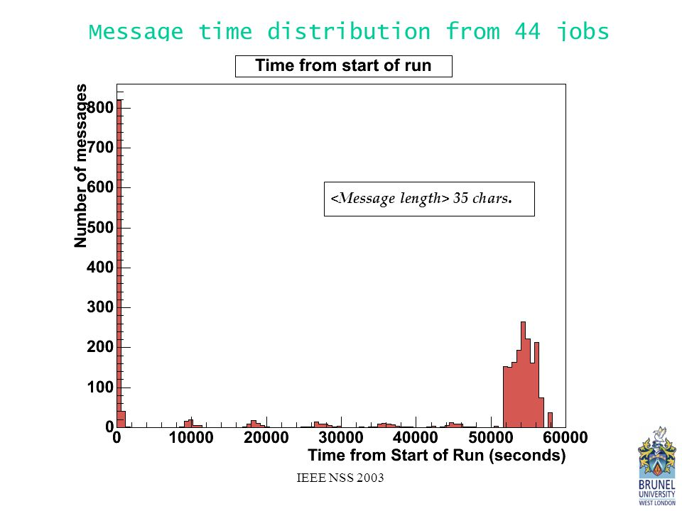 IEEE NSS 2003 Message time distribution from 44 jobs 35 chars.
