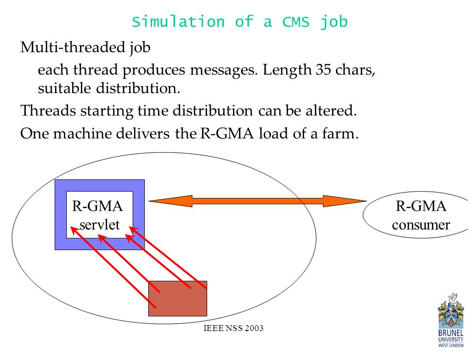 IEEE NSS 2003 Simulation of a CMS job Multi-threaded job each thread produces messages.