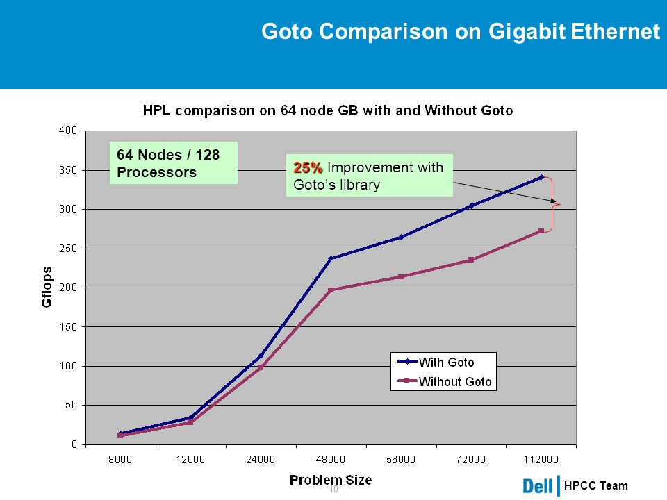 HPCC Team 10 Goto Comparison on Gigabit Ethernet 25% Improvement with Gotos library 64 Nodes / 128 Processors