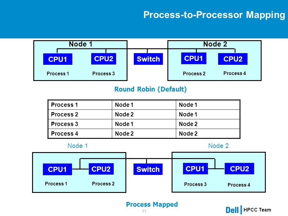 HPCC Team 11 Process-to-Processor Mapping Process Mapped CPU1 CPU2 CPU1 CPU2 Process 1 Process 3 Process 4 Process 2 Switch Node 2 Node 1 CPU1 CPU2 CPU1 CPU2 Process 1 Process 2 Process 4 Process 3 Switch Round Robin (Default) Node 1 Node 2 Process 1Node 1 Process 2Node 2Node 1 Process 3Node 1Node 2 Process 4Node 2