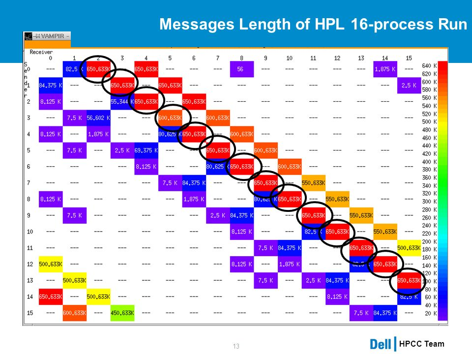 HPCC Team 13 Messages Length of HPL 16-process Run
