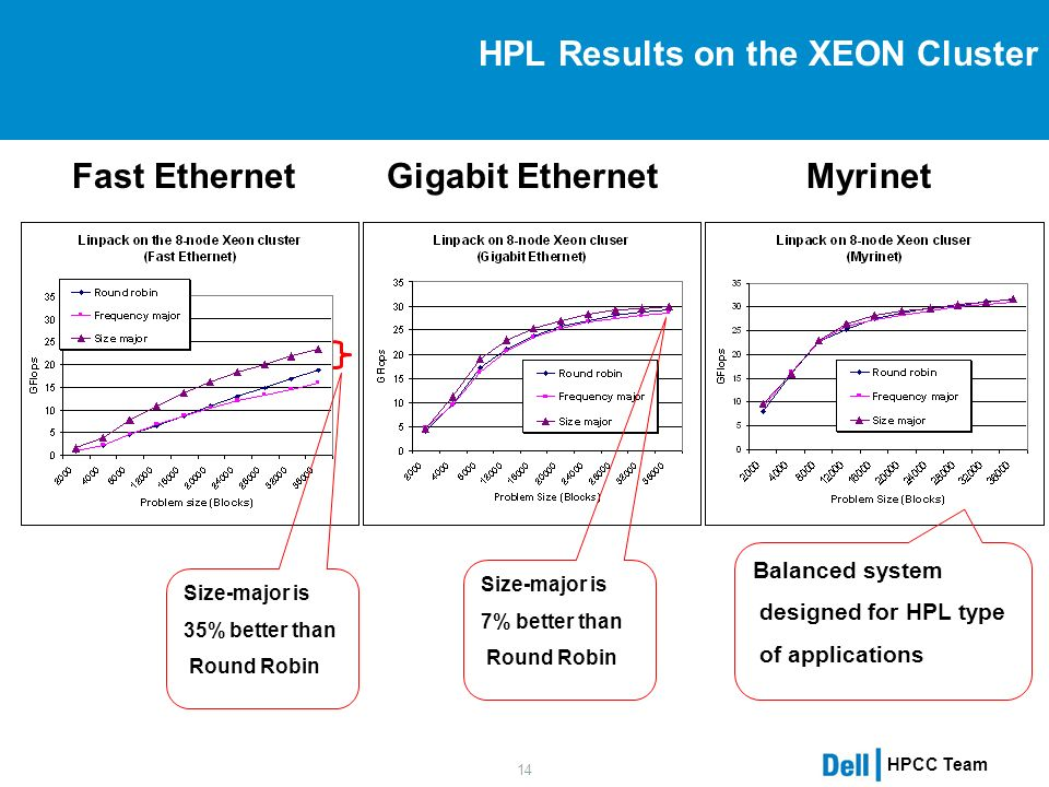 HPCC Team 14 HPL Results on the XEON Cluster Size-major is 35% better than Round Robin Balanced system designed for HPL type of applications Fast EthernetGigabit EthernetMyrinet Size-major is 7% better than Round Robin