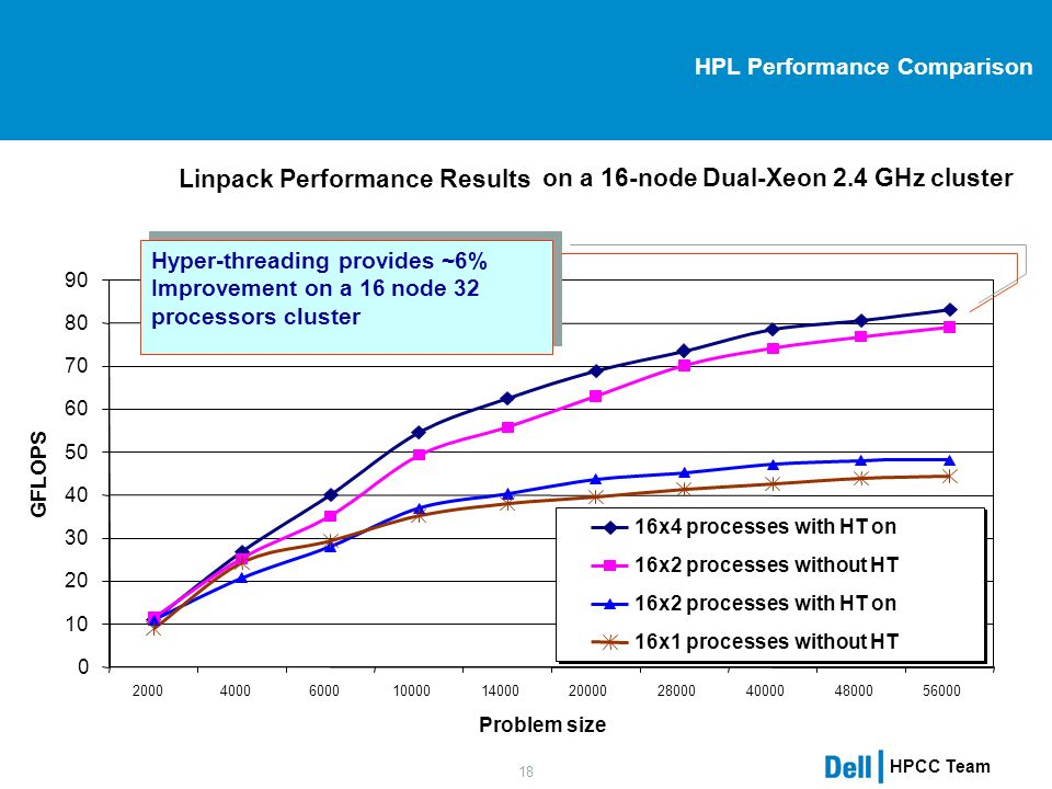 HPCC Team 18 HPL Performance Comparison Linpack Performance Results on a 16-node Dual-Xeon 2.4 GHz cluster 0 10 20 30 40 50 60 70 80 90 20004000600010000140002000028000400004800056000 Problem size GFLOPS 16x4 processes with HT on 16x2 processes without HT 16x2 processes with HT on 16x1 processes without HT Hyper-threading provides ~6% Improvement on a 16 node 32 processors cluster