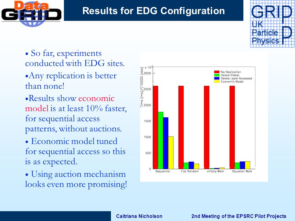 Caitriana Nicholson 2nd Meeting of the EPSRC Pilot Projects Results for EDG Configuration So far, experiments conducted with EDG sites.
