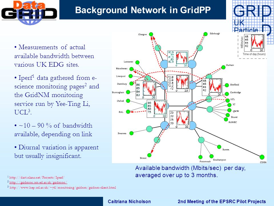 Caitriana Nicholson 2nd Meeting of the EPSRC Pilot Projects Background Network in GridPP Available bandwidth (Mbits/sec) per day, averaged over up to 3 months.